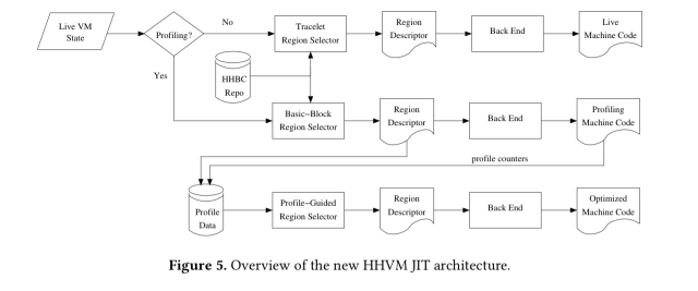 HHVM JIT: A profile-guided, region-based compiler for PHP and Hack