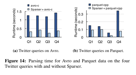 Filter before you parse: faster analytics on raw data with Sparser