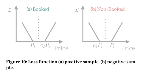 Customized regression model for Airbnb dynamic pricing – the