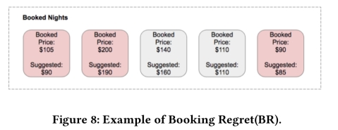 Customized regression model for Airbnb dynamic pricing – the morning