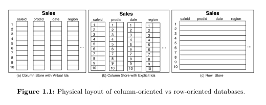 The design and implementation of modern column-oriented