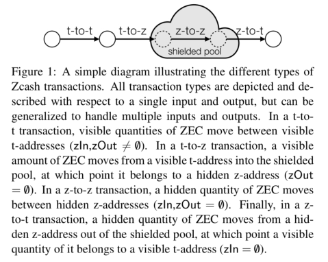 acolyer.org - adriancolyer - An empirical analysis of anonymity in Zcash