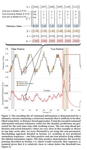 Detecting spacecraft anomalies using LSTMs and nonparametric