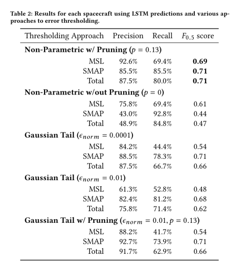 Detecting spacecraft anomalies using LSTMs and nonparametric dynamic