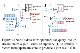 Noria: dynamic, partially-stateful data-flow for high