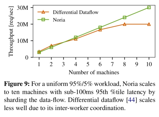 """efficient resharding and partitioning the data-flow to minimize network  transfers are important future work for"