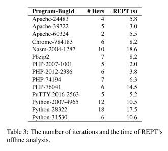 REPT: reverse debugging of failures in deployed software