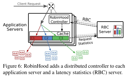 RobinHood: tail latency aware caching – dynamic reallocation from