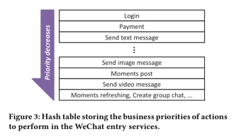 Overload control for scaling WeChat microservices – the