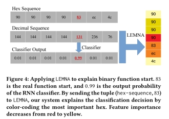 LEMNA: explaining deep learning based security applications