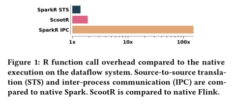 ScootR: scaling R dataframes on dataflow systems – the morning paper