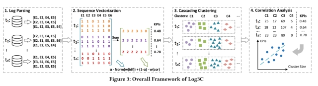 Identifying impactful service system problems via log