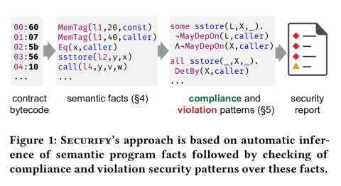 Securify: practical security analysis of smart contracts