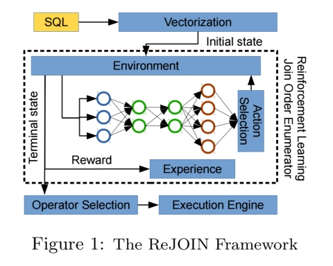 Towards a hands-free query optimizer through deep learning – the