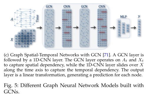 A comprehensive survey on graph neural networks – the morning paper