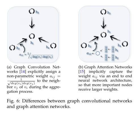 A comprehensive survey on graph neural networks – the