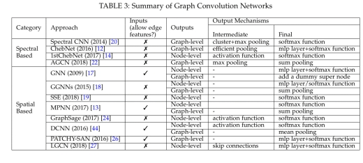 A comprehensive survey on graph neural networks