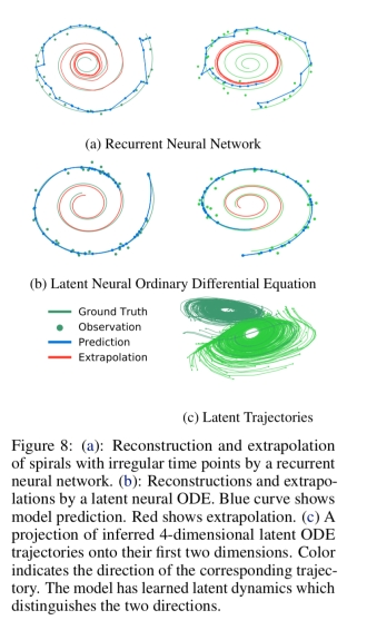 Neural Ordinary Differential Equations – the morning paper