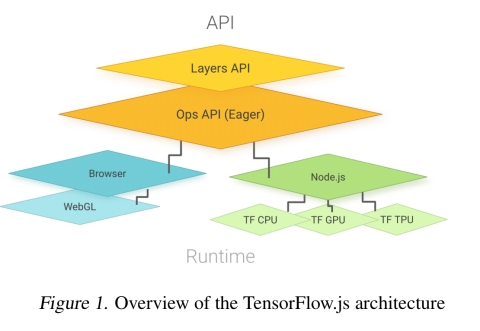 TensorFlow.js: machine learning for the web and beyond