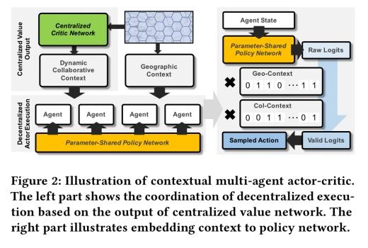 Efficient large-scale fleet management via multi-agent deep