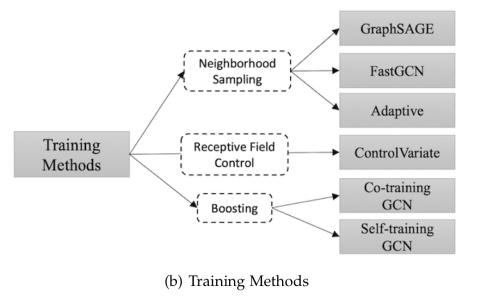 Graph neural networks: a review of methods and applications