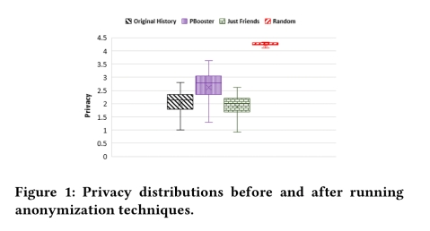 Protecting user privacy: an approach for untraceable web browsing history and unambiguous user profiles