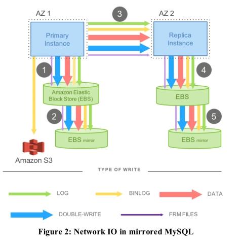 Amazon Aurora: design considerations for high throughput
