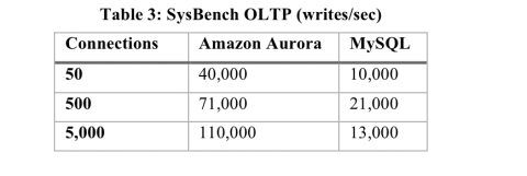 Amazon Aurora: design considerations for high throughput