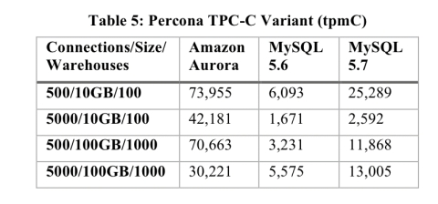 Amazon Aurora: design considerations for high throughput cloud