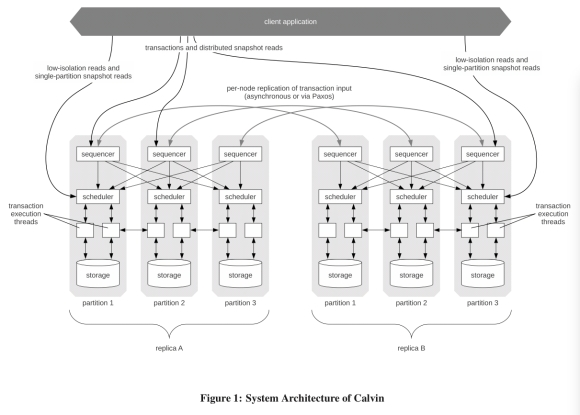 Calvin: fast distributed transactions for partitioned database systems