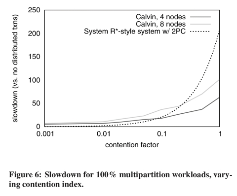 Calvin: fast distributed transactions for partitioned database