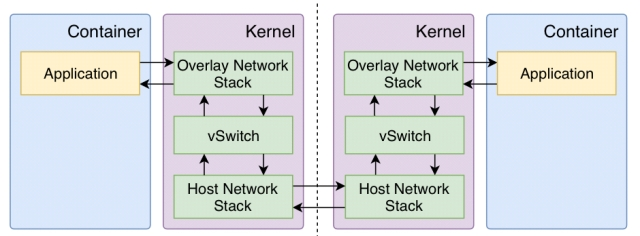 Slim: OS kernel support for a low-overhead container overlay