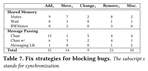 Understanding real-world concurrency bugs in Go – the