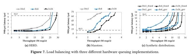 RPCValet: NI-driven tail-aware balancing of µs-scale RPCs