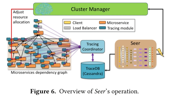 Seer: leveraging big data to navigate the complexity of performance debugging in cloud microservices