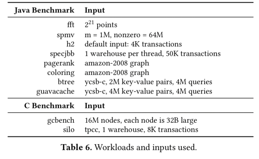 Compress objects, not cache lines: an object-based compressed memory