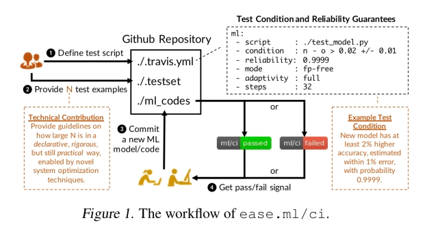Continuous integration of machine learning models with ease.ml/ci
