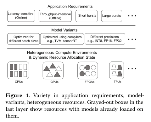 A case for managed and model-less inference serving – the