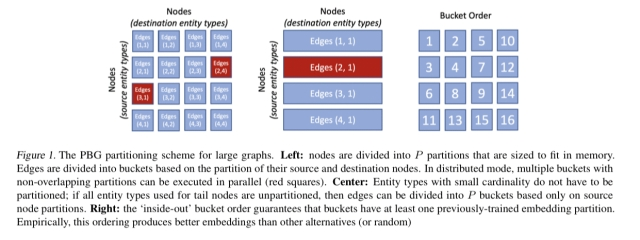 PyTorch-BigGraph: a large-scale graph embedding system – the