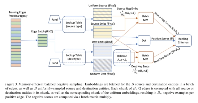 PyTorch-BigGraph: a large-scale graph embedding system – the morning