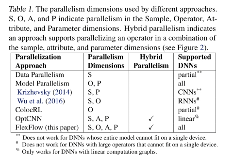 Beyond data and model parallelism for deep neural networks