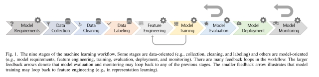 Software engineering for machine learning: a case study