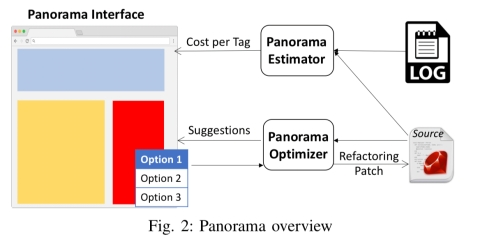 View-centric performance optimization for database-backed web applications