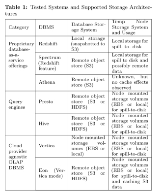 Choosing a cloud DBMS: architectures and tradeoffs – the