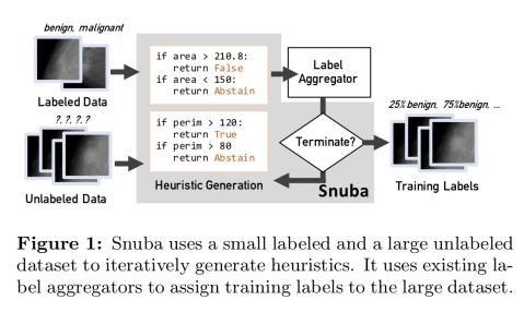Snuba: automating weak supervision to label training data