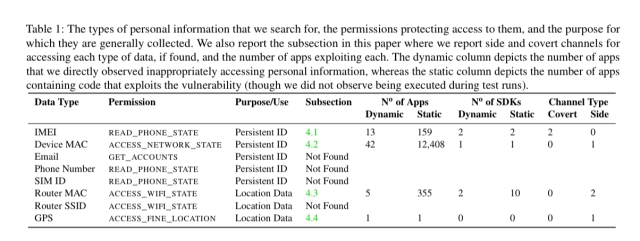 50 ways to leak your data: an exploration of apps' circumvention of the Android permissions system