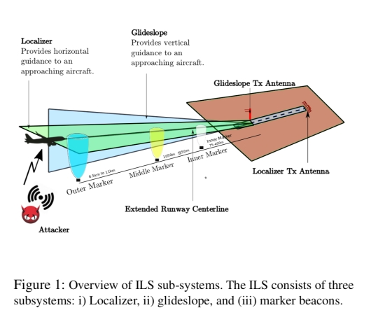 Wireless attacks on aircraft instrument landing systems