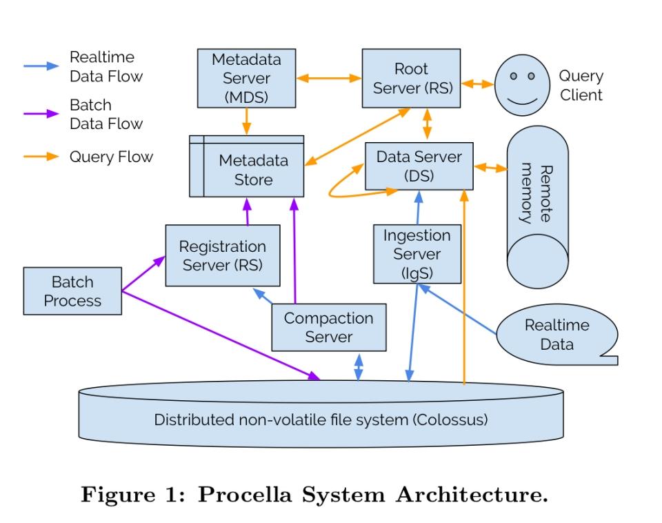 Procella Architecture