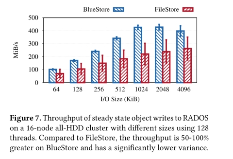 File systems unfit as distributed storage backends: lessons from ten years of Ceph evolution