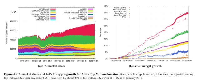 Let's Encrypt: an automated certificate authority to encrypt the entire web